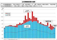 アベノミクスの第二の矢(財政出動)はどうなった?|日本を安倍晋三から取り戻す!真の国益を実現するブログ