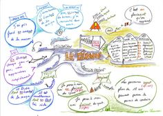 le gérondif by Cartes Heuristiques - Marion Charreau, via Flickr French Teacher, French Class, Teaching French, Learn To Speak French, Grammar Tips, French Grammar, French Resources, Language, Education