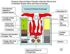 Biochar Stoves | International Biochar Initiative