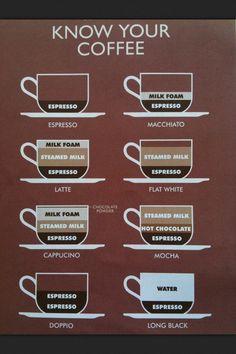 Coffee chart - know your coffee
