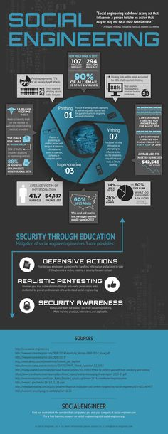 The Social Engineering Infographic – An infographic by the team at Social-Engineer, Inc all about Social Engineering Threats and Mitigations