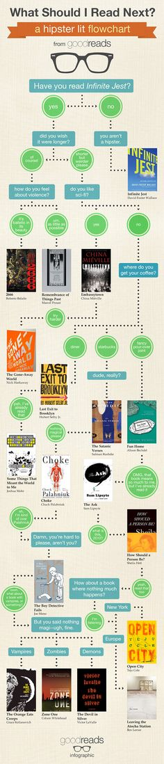 What to Read Next: a Hipster Lit Flowchart from GoodReads:  http://shelf-life.ew.com/2012/11/27/hipster-lit-flow-chart/#