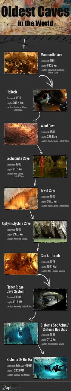 Oldest Caves in the World - Infographic