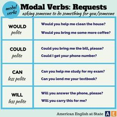 Modal verbs : REQUESTS #learnenglish