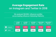 The State of Influencer Marketing 2019 : Benchmark Report [+Infographic] Marketing Survey, Marketing Budget, Marketing Software, Influencer Marketing, Online Marketing, Social Media Marketing, Social Media Measurement, Find Instagram, Marketing Professional