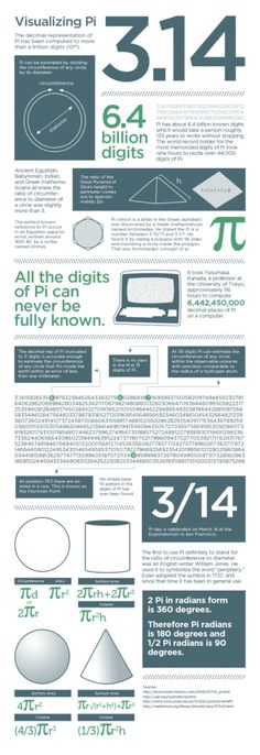 visualizing pi the infographic pi day 2012 march 14