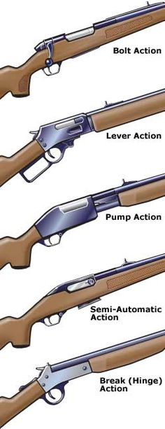 Common actions on rifles  I got every one of these right on my test!!.....for thoes who need help knowing there rifles