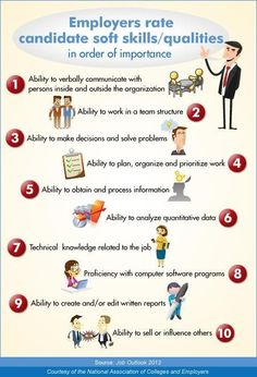 The top 10 soft skills/qualities in order of importance to employers