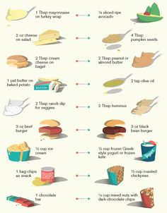 3 Facts About Fat That Could Have Saved Us All A Lot Of Trouble Science Identifies The Best And Worst Fats To Eat - . replacing saturated fat with unsaturated fat could have important benefits for obesity risk Healthy Eating Tips, Healthy Snacks, Healthy Recipes, Healthy Fats List, Locarb Recipes, Bariatric Recipes, Quick Recipes, Eat Healthy, Beef Recipes