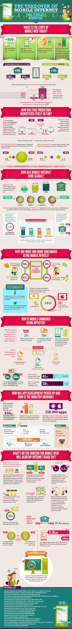 The Takeover of Mobile Internet #Infographic