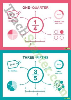 Fraction Representations Posters – Whole, Halves, Quarters, Thirds and Fifths Teaching Resource