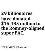 """29 billionaires have donated millions to the Romney-aligned super PAC, """"Restore Our Future."""""""