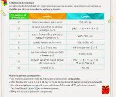 Resultado de imagen para imagenes de divisibilidad, numeros primos y compuestos
