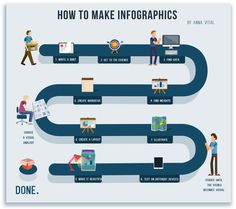 How To Make Infographics (In a Nutshell)  Infographic creation comes down to 3 things: what to say (journalism), how to back it up (data), and how to say it (design). Let's look at this process step by step  By Anna Vital
