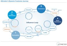 Understanding the Dynamic Customer Journey to Improve SEO & Marketing #cx #cxo #marketing #cmo #seo