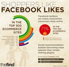 Shopping search technology company, The Find, shared some research into the implementation of social buttons on e-commerce sites exclusively with SEW. The study reveals how which social buttons and plugins are the favorites among e-commerce sites. Facebook Marketing, Online Marketing, Digital Marketing, Facebook Followers, Social Media Buttons, Branding, Facebook Likes, Ecommerce, Infographic