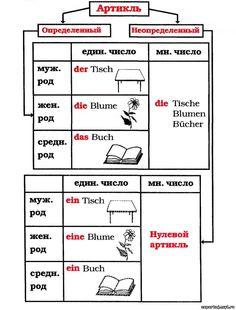 немецкий для детей в таблицах: 10 тыс изображений найдено в Яндекс.Картинках