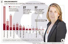 Fondos de capital privado: logros en Colombia