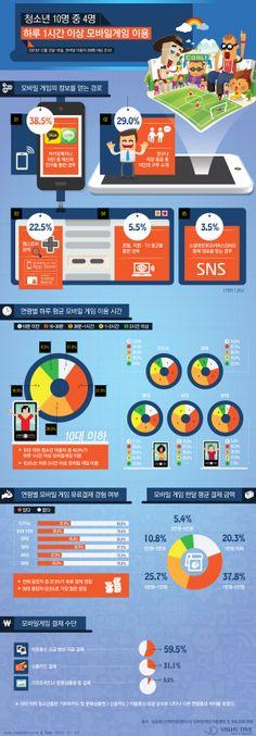 [인포그래픽] 청소년 40%, 모바일 게임 하루 1시간 이상 이용 #mobilegame / #Infographic ⓒ 비주얼다이브 무단 복사·전재·재배포 금지