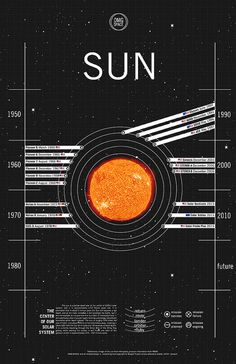 """THIS IS AWESOME-roto """" OMG SPACE is a project by designer Margot Trudell """"to communicate to people what we've managed to accomplish in space exploration in simple terms"""". View all (ready to print) planet infographics at. Earth And Solar System, Our Solar System, Cosmos, Nasa, Space Planets, Space And Astronomy, Planetary Nebula, Planets And Moons, Space Facts"""
