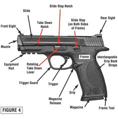 Know your S&W M&P 9MM :)