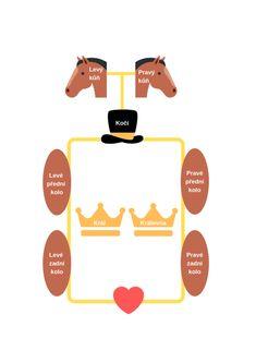 Oblíbená svatební hra Královský kočár, jak se hraje včetně povídky #svatebni_hry Movie Posters, Movies, Films, Film, Movie, Movie Quotes, Film Posters, Billboard