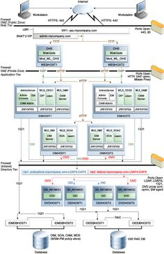 Identity Management for Fusion Applications Reference Architecture.