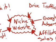What is Niche Website? How To Make Money With Niche Site Blogging Make Money Online, How To Make Money, Fails, How To Start A Blog, Blogging, Social Media, Writing, Website, Make Mistakes