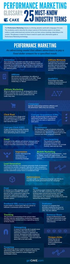 Performance Marketing Glossary Infographic