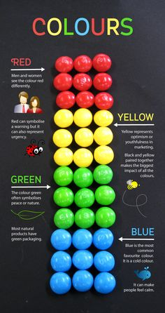 an infographic about colour made from skittles