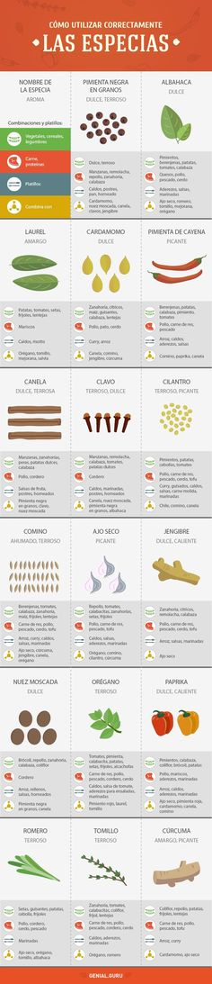 La guía de cocina más completa que hayas visto - Taringa!