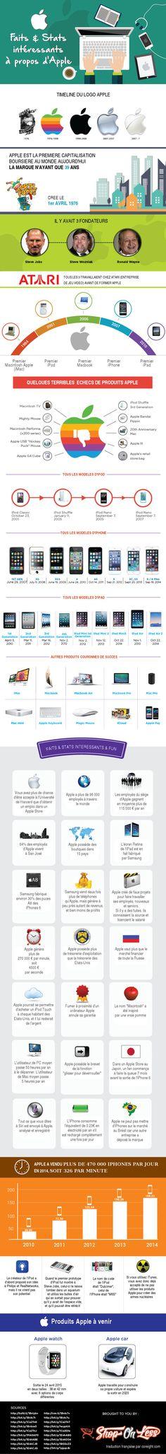 Apple Faits & Stats