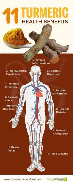 Turmeric contains a wide range of antioxidant antiviral antibacterial antifun