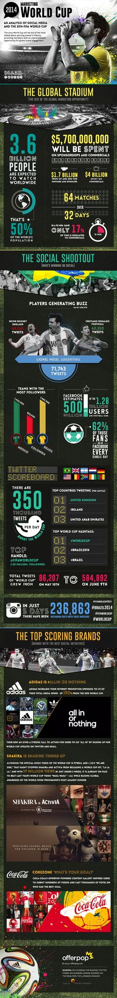World Cup Mania on Social Media #infographic | via #BornToBeSocial - Pinterest Marketing