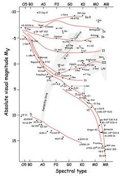 3d h r diagram stellar evolution pinterest diagram hr diagram from james kaler ccuart Gallery