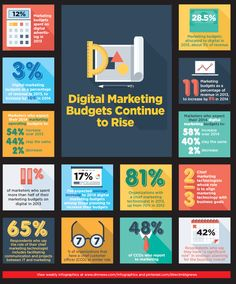 Digital Marketing Budgets Continue to Rise [Infographic] - Direct Marketing News