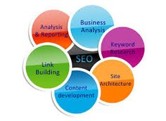 Avail best business ideas with online marketing solution.http://www.webrecsol.com/services.php?i=12