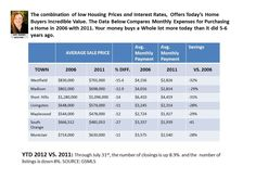 What costs significant;y less today than in 2006? The Answer: Houses.