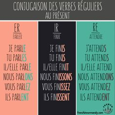 There are 3 kinds of regular verbs in French: -ER, -IR, -RE. Once you've learned the rules of conjugation for each of theses three kinds of verbs, you should be able to conjugate regular verbs in each of those categories with ease. Use the illustration below as a guide!