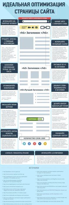 Идеальная оптимизация страницы сайта, #инфографика  #infografika #seotips #seomarketing #seoblog #оптимизация #seo #seosolution #optimization
