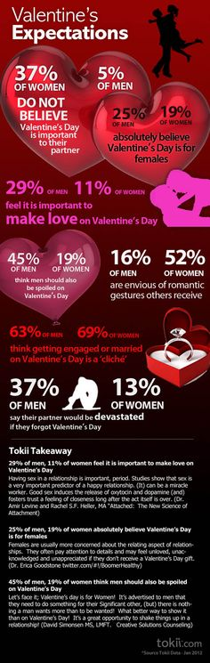 What Men Really Want For Valentine's Day & Other V-Day Statistics | YourTango