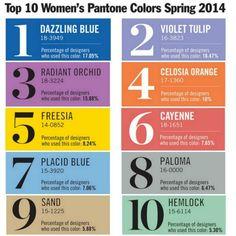 Palette de couleurs tendance 2014 selon Pantone - Mille mètres carrées