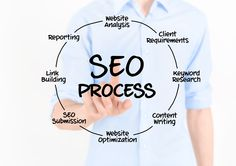 Seo process One word on search engine optimization in general first, though. SEO does not start and finish with these steps and the initial work that we do.