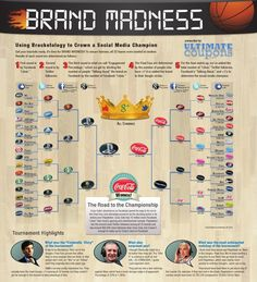 "On brand madness and using ""bracketology"" to crown a Social Media champion..."