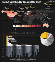 Internet speed and cost around the world