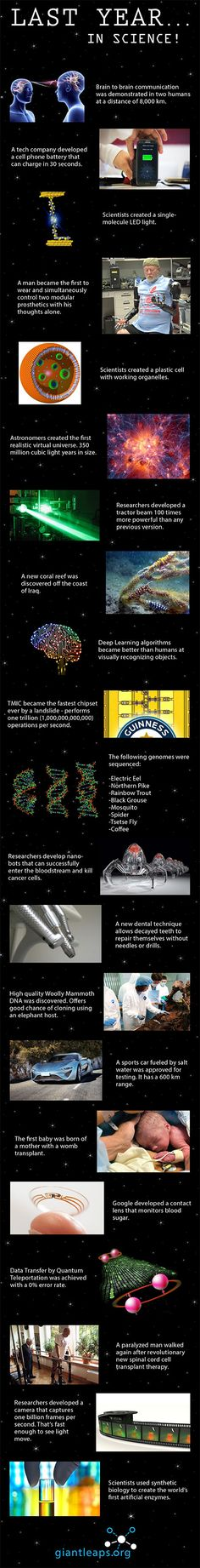 Here are some amazing scientific and technological breakthroughs that happened last year.