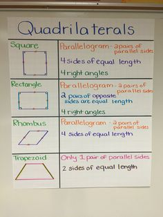 Describing attributes of quadrilaterals grade) - Mathe Ideen 2020 Math Charts, Math Anchor Charts, Teaching Geometry, Teaching Math, Geometry Activities, Math Activities, Math Strategies, Math Resources, Math College