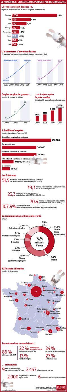 Infographie : les chiffres clés de la France du numérique - november 2012