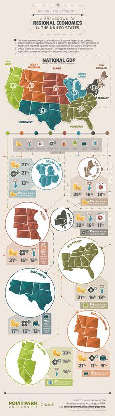[Guide] A Breakdown of Regional Economics in America: http://www.dailyinfographic.com/a-breakdown-of-regional-economics-in-the-usa?utm_content=buffere1539&utm_medium=social&utm_source=pinterest.com&utm_campaign=buffer