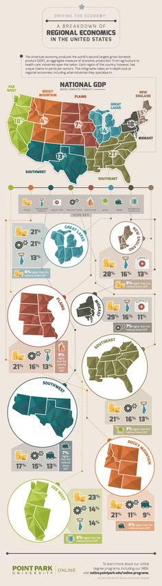[Guide] A Breakdown of Regional Economics in America: http://www.dailyinfographic.com/a-breakdown-of-regional-economics-in-the-usa?utm_content=buffere1539&utm_medium=social&utm_source=pinterest.com&utm_campaign=buffer